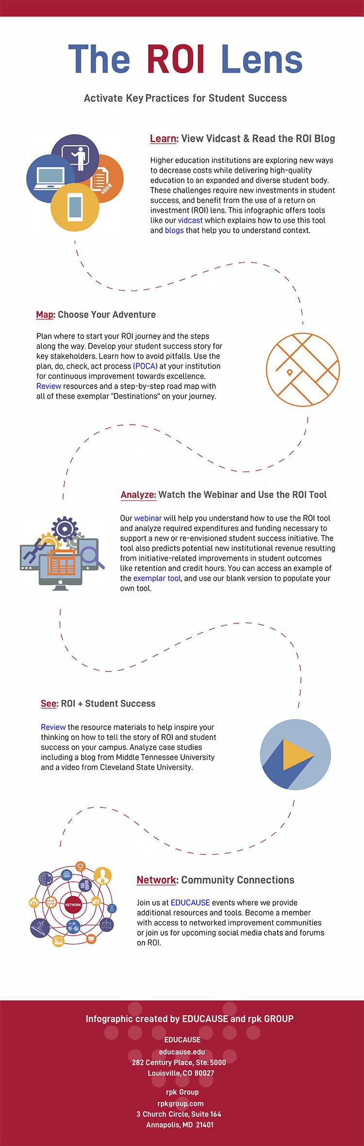 Return on Investment Toolkit | EDUCAUSE