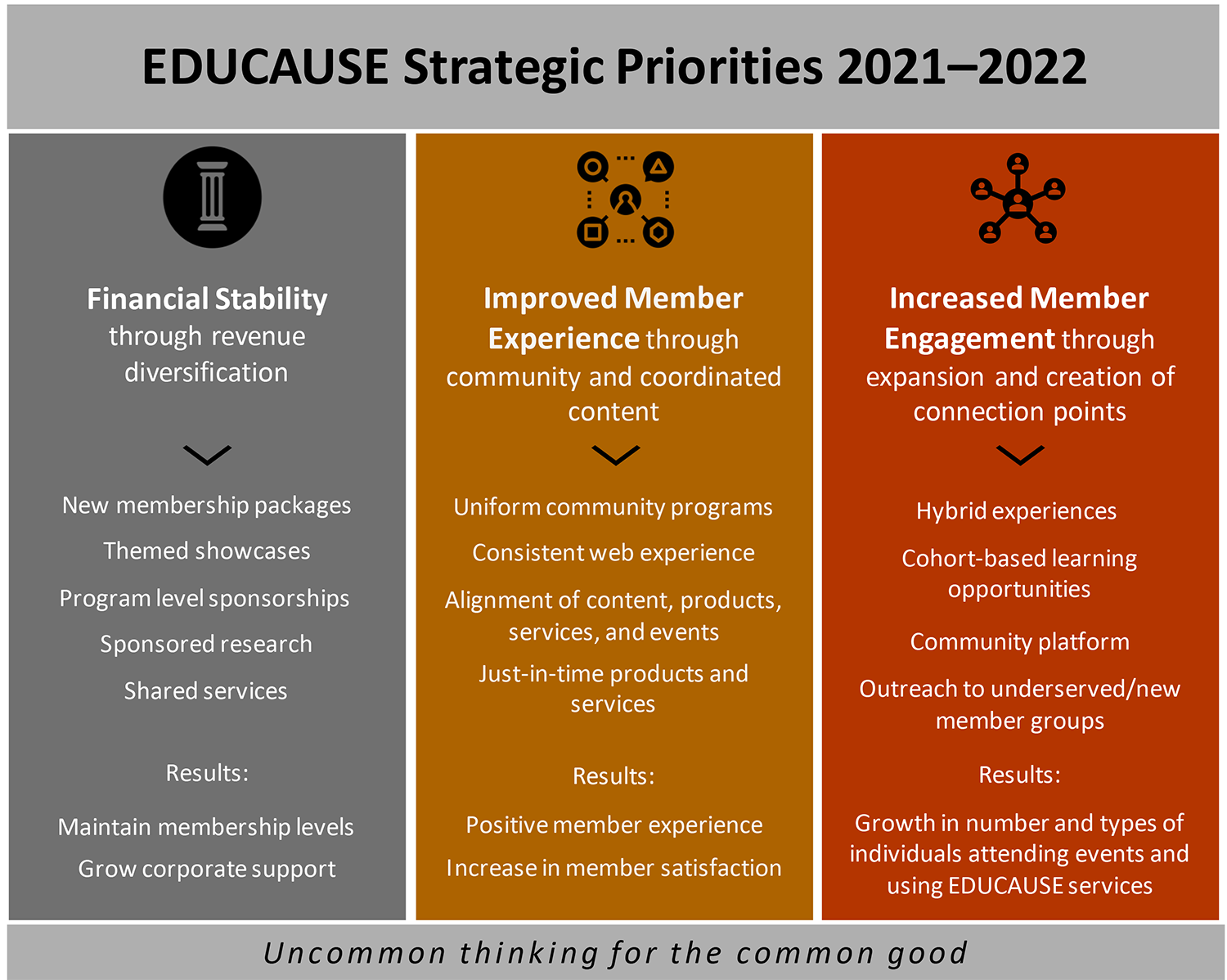Title: EDUCAUSE Strategic Priorities 2021–2022 | Uncommon thinking for the common good.  Financial Stability through revenue diversification: New membership packages; Themed showcases; Program level sponsorships; Sponsored research; Shared services. Results: Maintain membership levels; Grow corporate support.  Improved Member Experience through community and coordinated content: Uniform community programs; Consistent web experience; Alignment of content, products, services, and events; Just-in-time products and services. Results: Positive member experience; Increase in member satisfaction. Increased Member Engagement through expansion and creation of connection points: Hybrid experiences; Cohort-based learning opportunities; Community platform; Outreach to underserved/new member groups. Results: Growth in number and types of individuals attending events and using EDUCAUSE services.