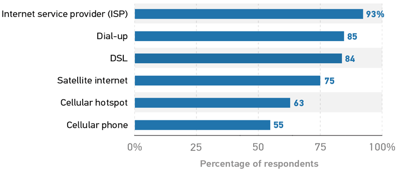 Bar graph showing the reliability rating of each type of internet connection.  Internet service provider (ISP) 93%.  Dial-up 85.  DSL 84.  Satellite internet 75.  Cellular hotspot 63.  Cellular phone 55.