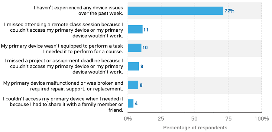 Bar graph showing the types of device issues experienced by students.  I haven't experienced any device issues over the past week. 72%.  I missed attending a remote class session because I couldn't access my primary device or my primary device wouldn't work. 11.  My primary device wasn't equipped to perform a task I needed it to perform for a course. 10.  I missed a project or assignment deadline because I couldn't access my primary device or my primary device wouldn't work. 8.  My primary device malfunctioned or was broken and required repair, support, or replacement. 8.  I couldn't access my primary device when I needed it because I had to share it with a family member or friend. 4.