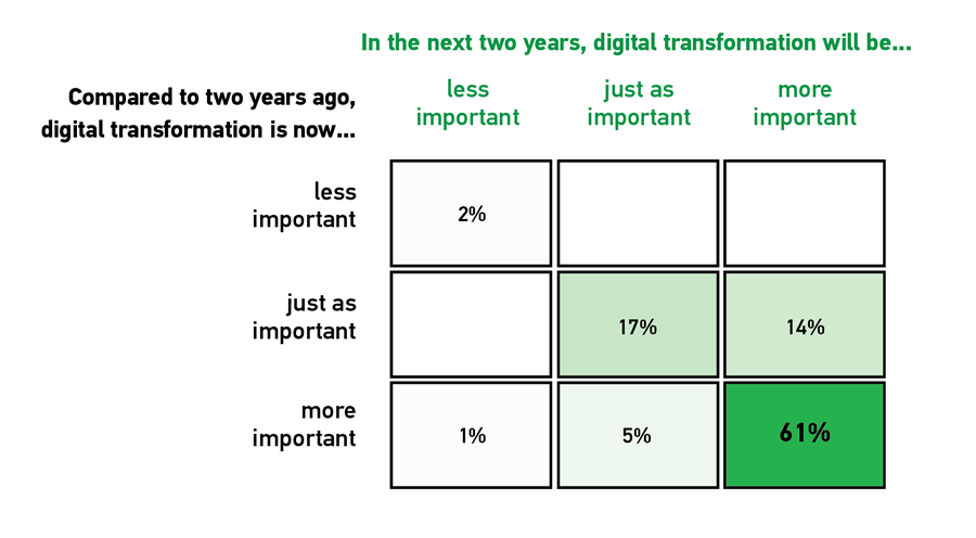 "Matrix diagram showing the retrospective and prospective importance of DX. Y-axis ranks responses on a scale from less important to just as important to more important to the statement ""Compared to two years ago, digital transformation is now…"" X-axis ranks responses on a scale from less important to just as important to more important to the statement ""In the next two years, digital transformation will be…"" - 2% responded Less important to both statements  - 17% responded Just as important to both statements - 61 % responded More important to both statements - 14 % responded Just as important to ""Compared to two years ago, digital transformation is now…."" and More important to ""In the next two years, digital transformation will be….""  - 1 % responded More important to ""Compared to two years ago, digital transformation is now…."" and Less important to ""In the next two years, digital transformation will be….""  - 5 % responded More important to ""Compared to two years ago, digital transformation is now…."" and Just as important to ""In the next two years, digital transformation will be…."""
