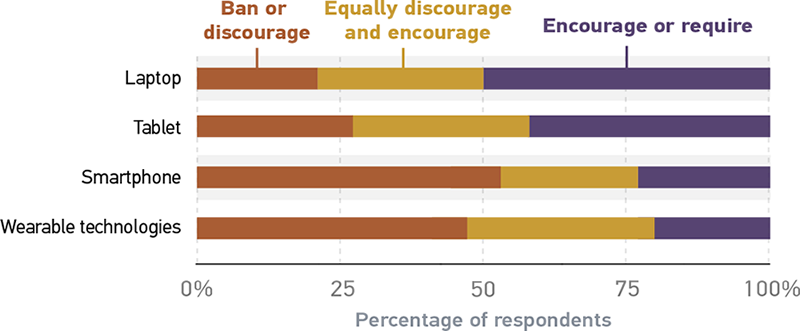 Bar graph illustrating faculty classroom policies on mobile devices