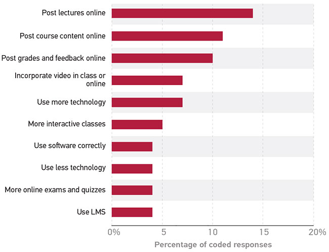 What Students Want from Their Instructors (In Their Own