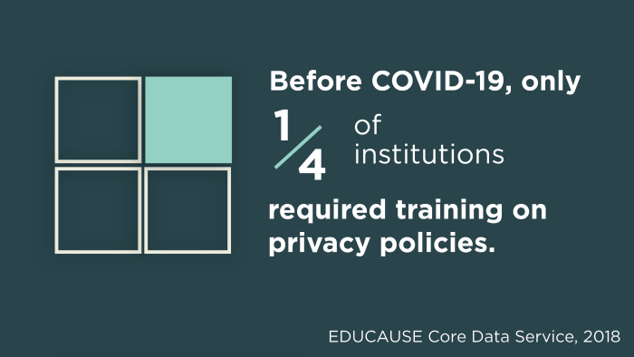 Before COVID-19, only one-fourth of institutions required training on privacy policies. Source: EDUCAUSE Core Data Service, 2018