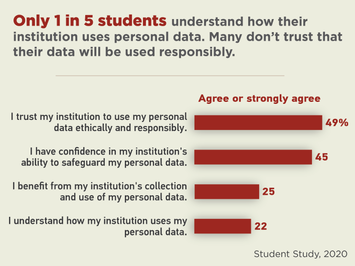Only 1 in 5 students understand how their institution uses personal data. Many don't trust that their data will be used responsibly.