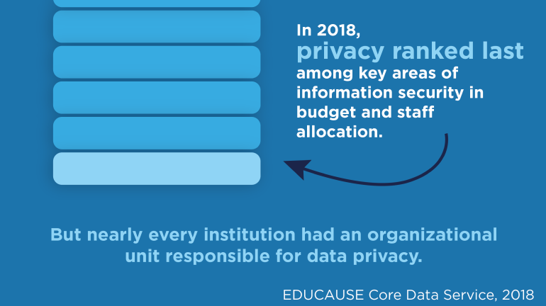 In 2018, privacy ranked last among key areas of information security in budget and staff allocation. But nearly every institution had an organizational unit responsible for data privacy. Source: EDUCAUSE Core Data Service, 2018