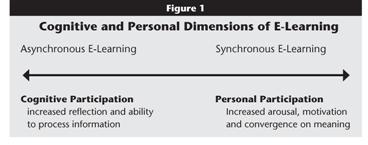 Title: Cognitive and Personal Dimensions of E-Learning. Line with arrow at each end. Left arrow: Asynchronous E-Learning: Cognitive Participaion - increased reflection and ability to process information. Right arrow: Personal Participation: Increased arousal, motivation and convergence on meaning.