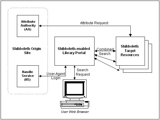 Library Portal Roles in a Shibboleth Federation