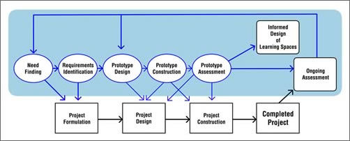 Figure 2. A Revised Design Process