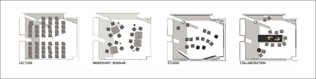 Classroom Furniture Design Standards ~ Chapter human centered design guidelines educause