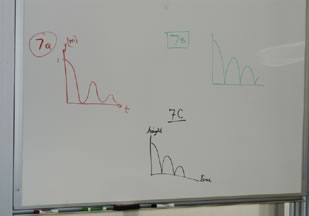 Figure 2. Whiteboard with Sketches of Bouncing Ball Height