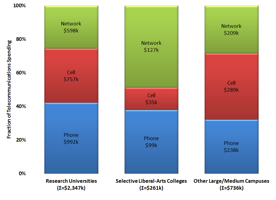Composition of Campus Spending on External Communications