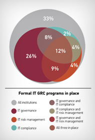 IT Governance, Risk, and Compliance Programs in Higher Education