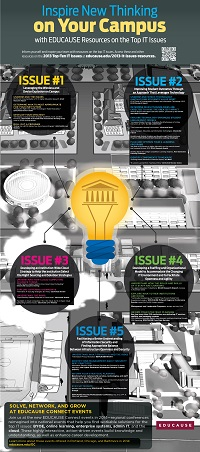 Top IT Issues Resources Infographic