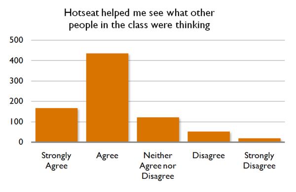 Hotseat Chart 5