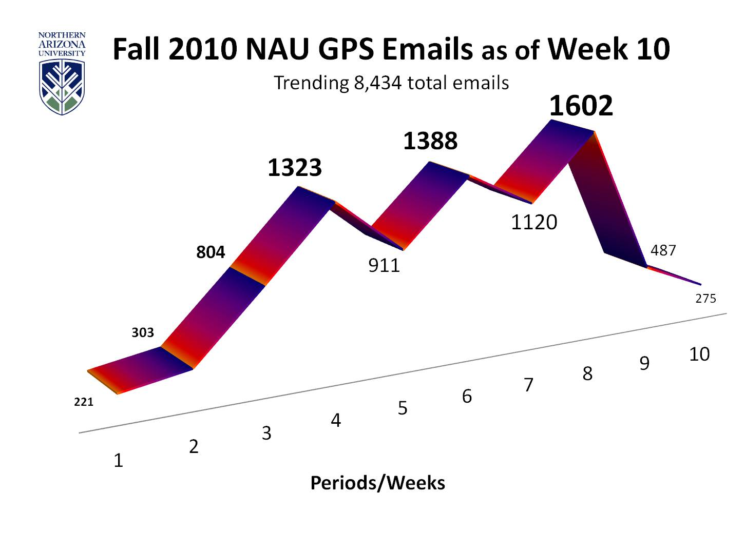 image is a line graph Title is Fall 2010 NAU GPS Emails as of Week 10 Subtitle is Trending 8,434 total emails Number of emails sent each week was 221 in week 1(represents the lowest number of emails sent in a week), 303 in week 2, 804 in week 3, 1,323 in week 4, 911 in week 5, 1,388 in week 6, 1,120 in week 7, 1,602 in week 8 (represents the highest numbers of emails sent in a week), 487 in week 9, and 275 in week  10.