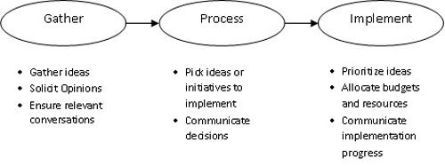 Sharma Figure 1