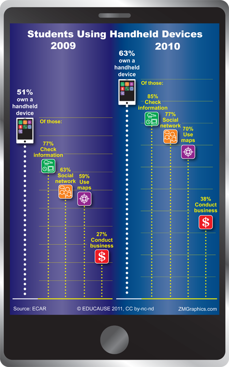 Infographic - Students Using Handheld Devices