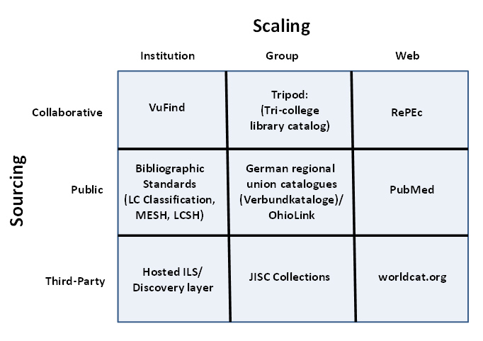 Thirteen Ways of Looking at Libraries, Discovery, and the Catalog: Scale, Workflow, Attention