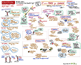 Day 1 Page 1, Visual Notes