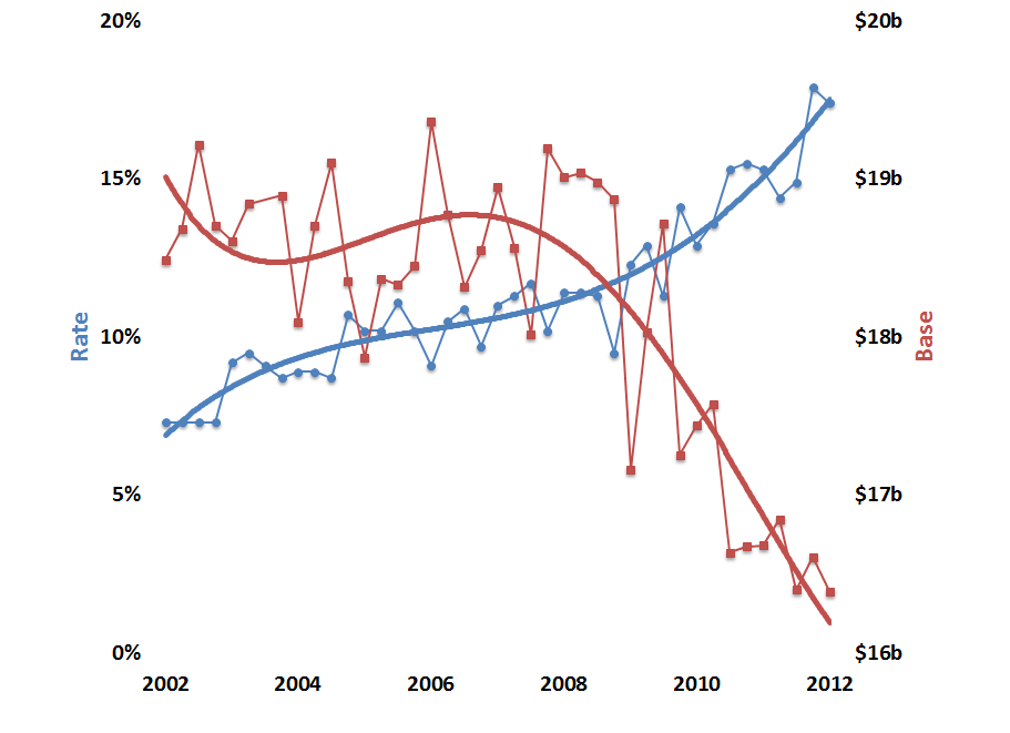 USF Contribution Base & Rate, 2002-2012