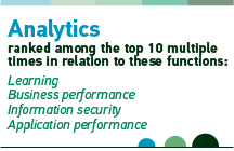 Analytics ranked among the top 10 multiple times in relation to these functions: Learning, Business Performance, Information Security, Application Performance