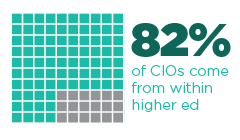 82% of CIOs come from within higher ed